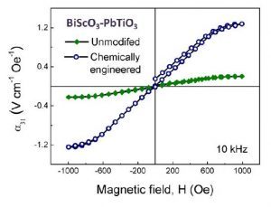 Magnetoelectric curve Mater Design