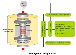 SPS diagram
