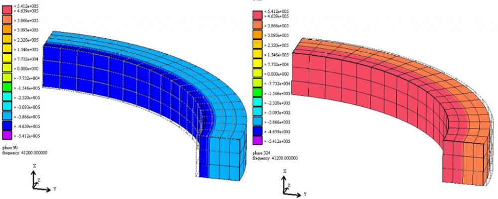 Device Modelling based on Materials Characterization