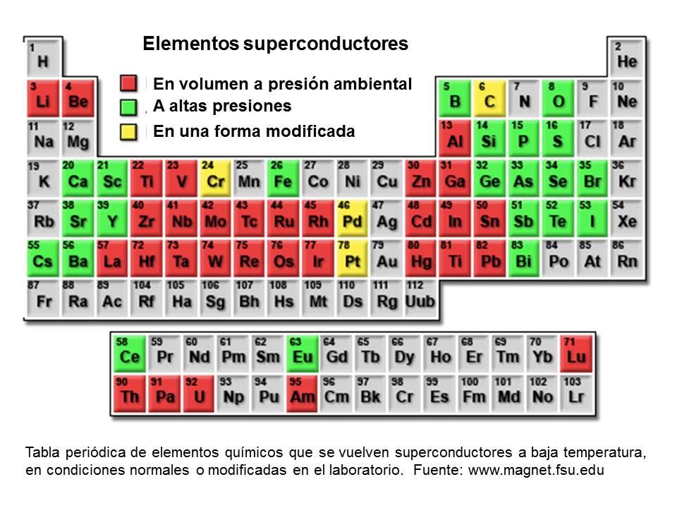 Superconductores convencionales superconductividad icmm csic los llamados superconductores convencionales urtaz Gallery