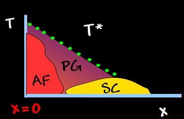 Diagrama de fases Temperatura-dopaje de los cupratos (superconductores de alta temperatura). AF es la fase antiferromagnética, SC la fase superconductora y PG la misteriosa fase del pseudogap