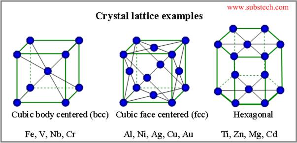 Los Sólidos Cristalinos Superconductividad Icmm Csic