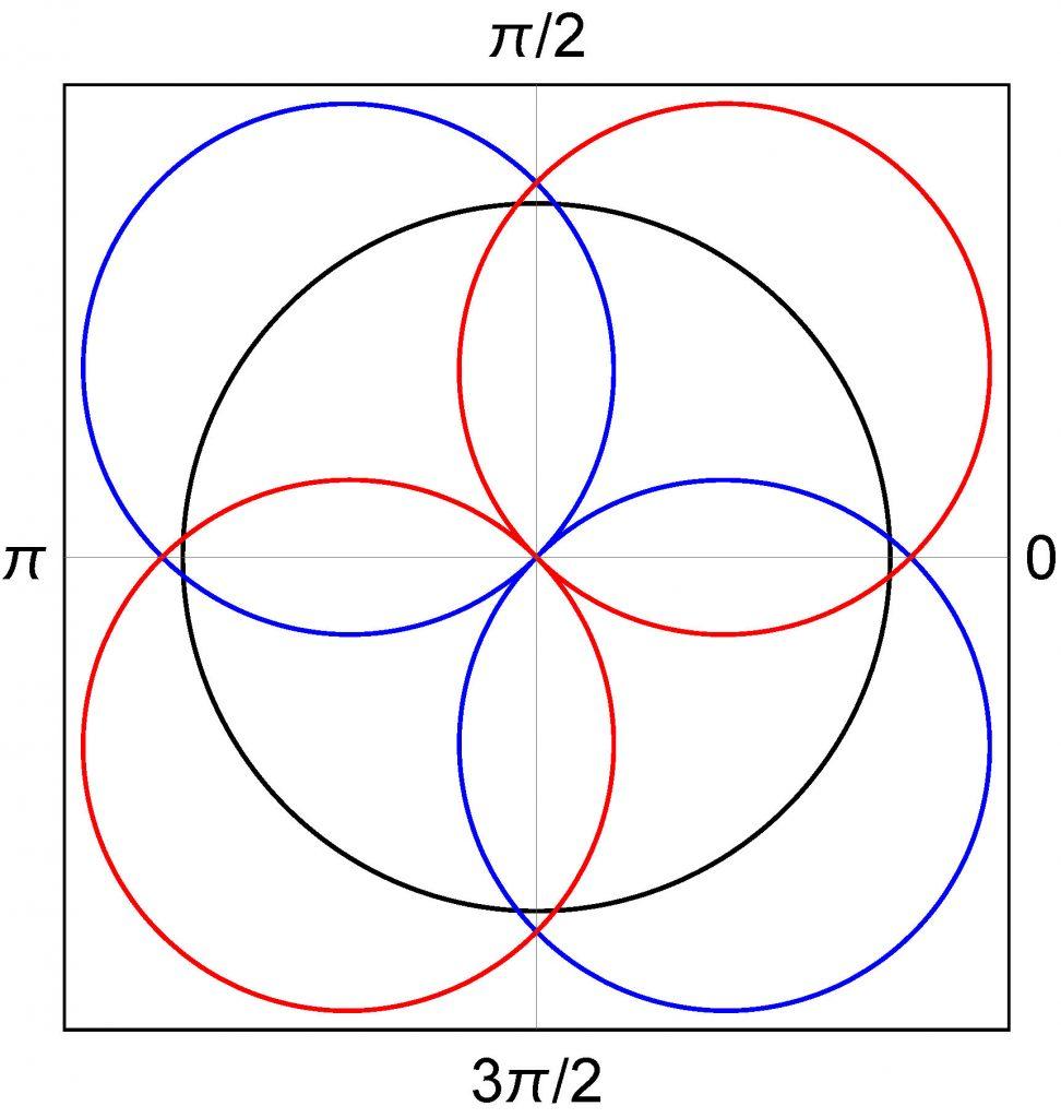 g-anisotropy